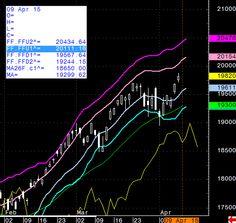 2015/04/09 NYダウが落ち着いた動きであり、東京以上はいよいよGWに向けて高値を形成していく。この過程で買われるのは、出遅れであり、ここで一度調整を挟んでも、ここで、でた銘柄が、今年後半の成長株となる。日経平均先物は20111円まで抵抗ポイントがない(中略)資金のある方は、すぐ、株式会員へ、とりあえず、トライアルの方は... → http://kabublog.jp/ #株式 #日経平均先物チャート #株式会社東京総合研究所 #20年間現役ファンドマネージャーのテクニカルで相場に勝つ日記 #金融 #投資顧問 #経済