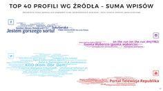ANALIZA: #Frasyniuk czyli jak sieć reaguje na blokowanie #Miesięcznicy ? - polityka w sieci http://politykawsieci.pl/analiza-frasyniuk-czyli-jak-siec-reaguje-na-blokowanie-miesiecznicy/