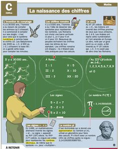 Fiche exposés : La naissance des chiffres French Teaching Resources, Teaching French, French Teacher, French Class, French Practice, French Education, Montessori Math, French History, Math Addition