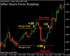 Minute forex spotify charts 15 trading