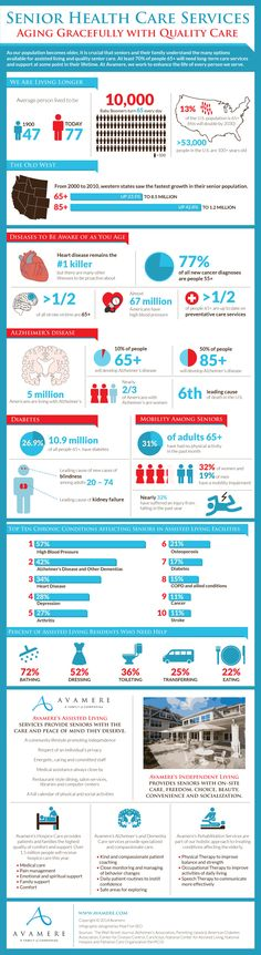 Our infographic illustrates the senior health care services offered by Avamere and a variety of statistics on conditions that may afflict our aging population.