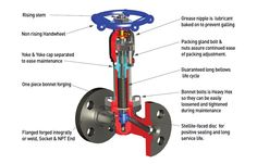 BELLOWS SEAL GLOBE VALVE (OS & Y  FLANGED TYPE)
