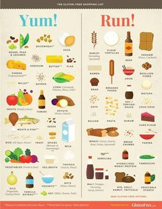 Yum and Run. A handy list of Gluten Free food and food you need to avoid. [Infographic]