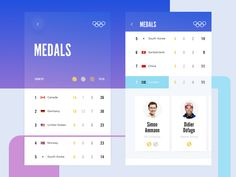 Olympic ranking UI design by Cuberto Sketch Icon, Delivery App, App Design Inspiration, Mobile Ui Design, Sports Graphics, Creative Portfolio, Screen Design, User Interface Design, Olympics