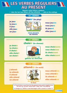 Les Verbes Reguliers au Present | French Educational School Posters