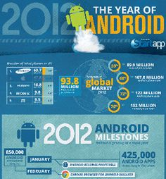[Infographic] Hoe Android de wereld veroverde in 2012
