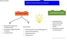 psychobiologische Konzeptionen Evolution, Line Chart, Developmental Psychology, Learning