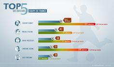 Top5 buteurs équipe de france #football