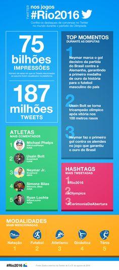 Twitter divulga dados de repercussão dos Jogos #Rio2016 - ADNEWS