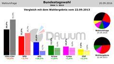 Vergleich Umfrage / Wahlergebnis: Bundestagswahl (#btw) - INSA - 20.09.2016