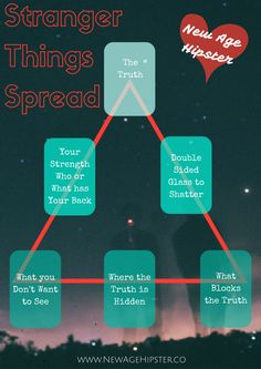 Stranger Things Tarot Oracle Spread New Age Hipster x