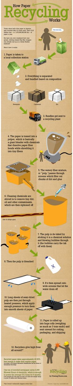 Do you know How Paper Recycling Works #Infographic | #Reciclaje - #DIY – Recycling ecoagricultor.com
