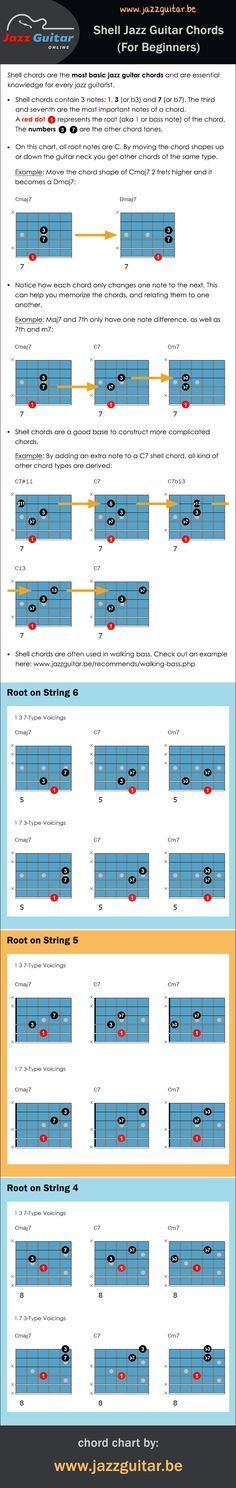 A chord chart with shell chords. Shell chords are the most basic jazz guitar…