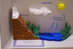 Idea for water cycle project Science Projects For Kids, Science Experiments Kids, Science Lessons, Science For Kids, School Projects, Earth Science, Teaching Geography, Teaching Science, Elementary Science