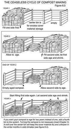 compost bin sequence, humanure system website