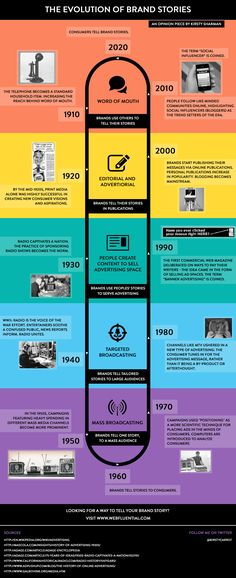 Infographic: What's Changed, and What Hasn't, in 100 Years of Brand Storytelling Content Marketing, Social Media Marketing, Digital Marketing, Marketing Strategies, Digital Storytelling, Business Storytelling, Business Stories, Business Cards, Digital Strategy
