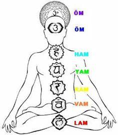 7 Chakras http://www.tetragrammaton.fr/