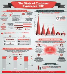 Infographic: The State of Customer Experience (CX) - Direct Marketing News