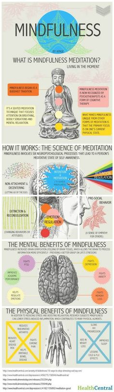 Mindfulness Meditation @ Pinfographics... Not entirely accurate (perhaps an oversimplification), but a nice simple way to organize the benefits of practising mindfulness.