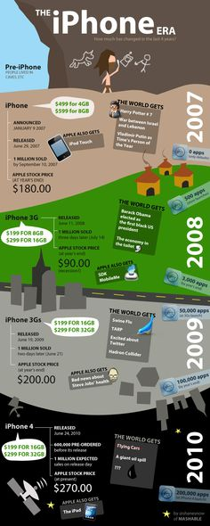 The history of the iPhone #infographic