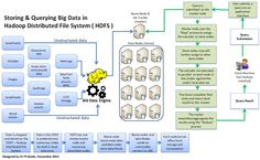 Storing and Querying Big Data in Hadoop ( HDFS )