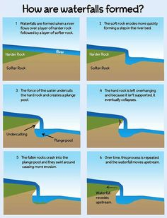 formation of a waterfall   how do waterfalls form   how waterfalls are formed