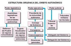 22.+Organización+territorial+del+estado+español.bmp (776×504) Bar Chart, Google, Study Tips, Nursing Assistant