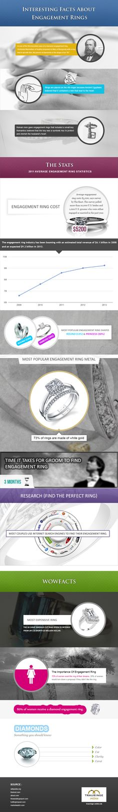 Interesting facts you didn't know about engagement rings. Did you know that in 1477 the first diamond engagement ring was given by Archduke Maximillia