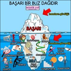 BAŞARI BİR BUZ DAĞIDIR #kişiselgelişim #güzelsözler #başarı #psikoloji #mistikyol Middle School Supplies, Counseling Psychology, Turkish Language, 1000 Life Hacks, Very Tired, Study Hard, Viera, Kids Education, Self Improvement