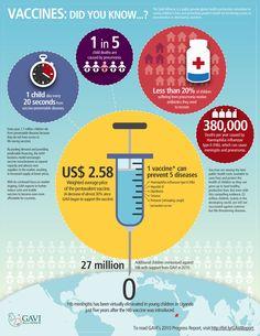 ¿Sabías esto sobre las vacunas? / Vaccines : Did you know?