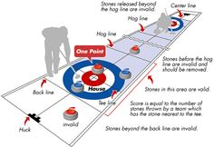Scoring in curling is finally explained.