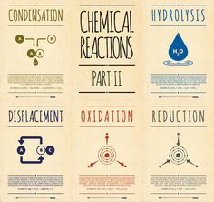 In love with this Chemical Reactions Posters #geek