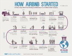 Cómo AirBnb empezó o cómo 3 chicos pasaron de alquilar colchones a crear una empresa de 10 mil millones de dólares: