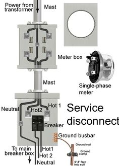 Pictorial diagram for wiring a subpanel to a garage. #