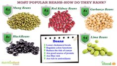 Top 5 Beans - Pick The Most Nutritious Lower Cholesterol Naturally, Cholesterol Levels, Dog Food Recipes, Healthy Recipes, Good Sources Of Protein, Kidney Beans, Vegetarian, Nutrition, Glow
