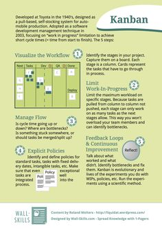 Kanban: 5 Steps to take before you can work with Kanban. As an Agile project management methodology, there's more than just a Kanban Board, but on its own, the tool is still very useful. It Service Management, Change Management, Business Management, Design Thinking, Kaizen, Project Portfolio, Amélioration Continue, 6 Sigma, Service Design
