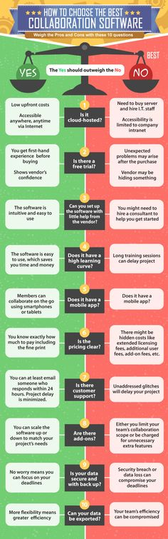 How To Choose The Best Collaboration Software #infographic