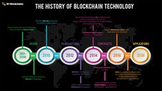Blockchain technology is an emerging technology. The history of blockchain is a little confusing. Government Of Pakistan, Data Tracking, Satoshi Nakamoto, World Problems, Cryptocurrency Trading, Blockchain Technology, Decision Making, Digital Marketing, Social Media