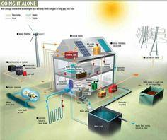 So viele Energie- und Wassersparmöglichkeiten.