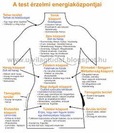 Aranykapu: Az elme és a test nem különálló - A test érzelmi energiaközpontjai Craniosacral Therapy, Slim Fast, Spiritual Wisdom, Health Eating, Natural Life, Healthy Nutrition, How To Do Yoga, How To Lose Weight Fast, Healthy Lifestyle