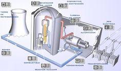 esta foto nos cuenta que permitecutilizar la energia que lo rodea, para generar electricidad en calor atraves de una estufa electrica