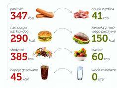 Natur House, Hot Dog, Just Do It, Hamburger, Blog, Healthy, Recipes, Fit Eats, Check