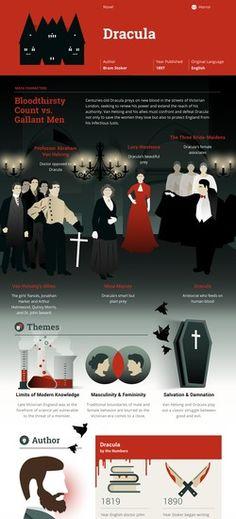 Dracula Infographic