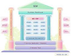 서비스경영전략 - Google 검색