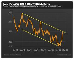 Jonathan Rodriguez says that gold is poised for a downside reversal in the short term. Savvy traders should be prepared to take advantage. Stock Charts, Year Of Dates, Yellow Brick Road, Perspective, Bears, Investing, Let It Be, Play, Metal
