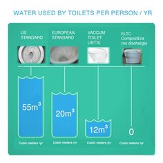This is the future, no-flush toilets and on site shrinking www.smarttoilet.se