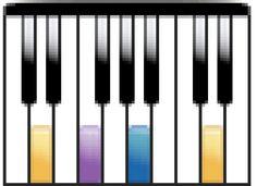 Aprende a tocar el piano: Notas del piano