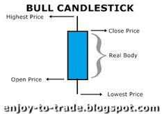 Bull Candle