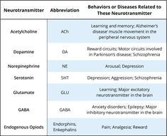 Psychopharmacology is the study of how drugs affect behavior. If a drug changes your perception, or the way you feel or think, the drug exerts effects on your brain and nervous system. We call drugs that change the way you think or feel psychoactive . Mental Health Medications, Psychiatric Medications, Mental Health Nursing, Psychiatric Nursing, Ap Psychology, Abnormal Psychology, Pharmacy School, Medical School, Nursing School Tips