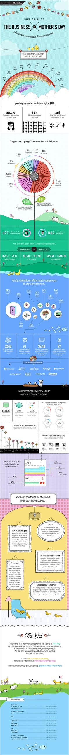 The Business of Mother's Day #Infographic ~ Visualistan